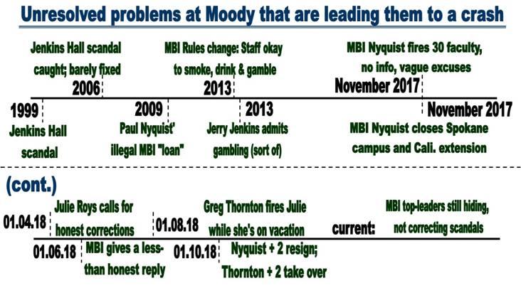 MBI timeline